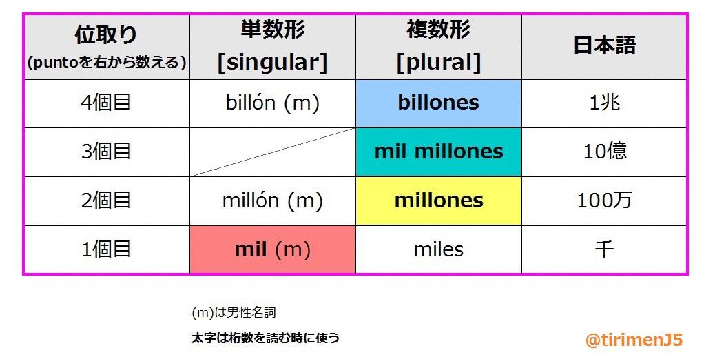 billones_zu